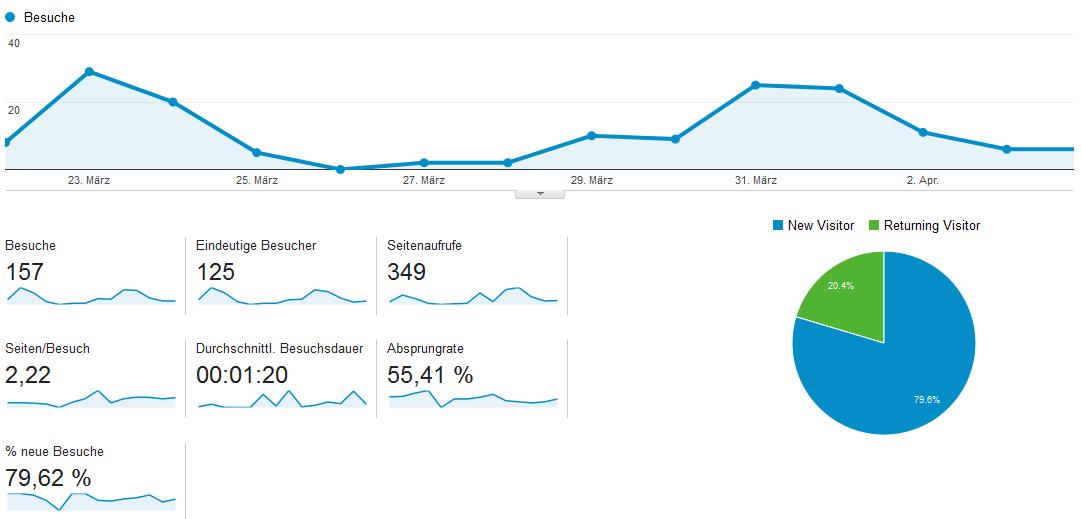 besucherstatistik-woche-4
