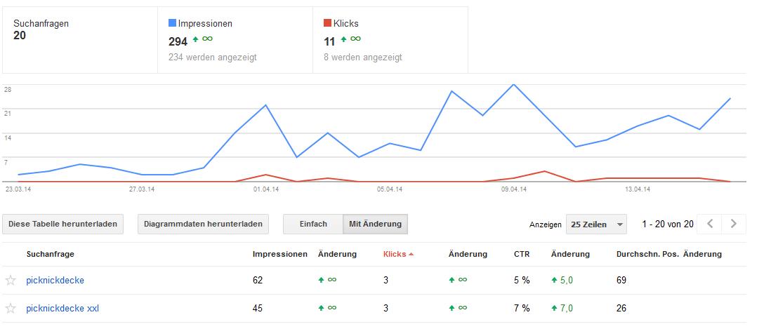google-webmaster-tools-suchanfragen