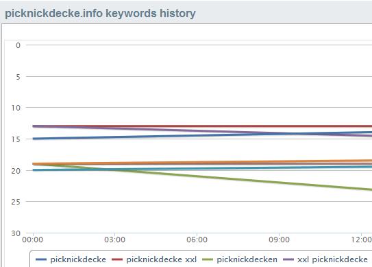 Übersicht über die History der zu trackenden Keywords