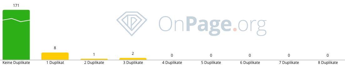 OnPage.org Ansicht